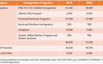 Các chương trình định cư tại Canada, cơ hội nào dành cho bạn?